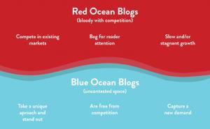 Blog_Garrett_BlueRedOcean_Comparison