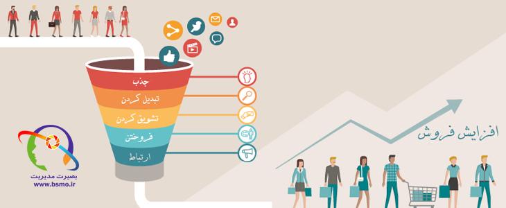 عناصر سنتی و ضرورتهای جدید آمیخته بازاریابی