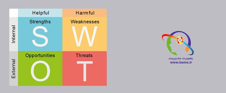 طراحی استراتژی بر مبنای تحلیل SWOT